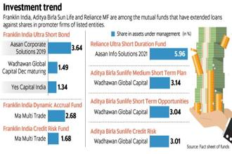 Loans against securities have become an investment product for mutual funds in the recent past, shows data. Graphic: Mint