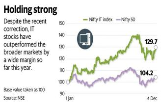 The Nifty IT index is up about 30%, compared to the 4% rise in the Nifty 50 from a year ago. Graphic: Mint