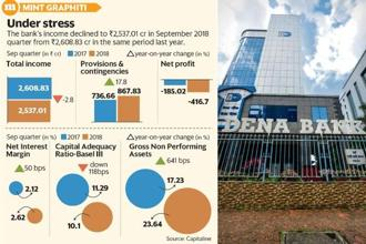 The sale is part of Dena Bank's non-core asset divestment plan before its merger with Bank of Baroda and Vijaya Bank. Graphic: Mint