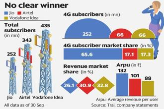 The telecom sector is at the cusp of an anomaly with no clear market leader emerging on key growth metrics. Graphic: Mint