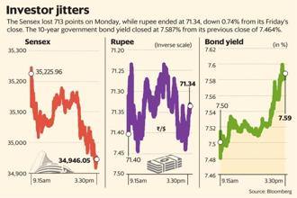The Sensex lost 713 points on Monday, while rupee ended at 71.34, down 0.74% from its Friday's close. The 10-year government bond yield closed at 7.587% from its previous close of 7.464%. Graphic: Mint