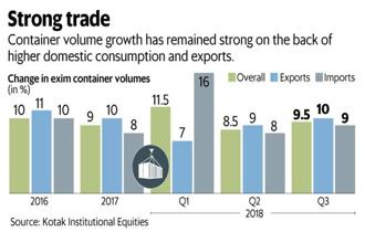 Container volume growth has remained strong on the back of higher domestic consumption and exports. Graphic: Mint
