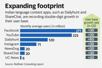 Regional language content startups, such as Dailyhunt and ShareChat are recording double-digit growth in their user base. Graphic: Mint