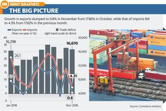 Growth in exports slumped to 0.8% in November from 17.86% in October, while that of imports fell to 4.3% from 17.62% in the previous month. Graphic: Mint