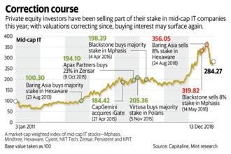Private equity investors have been selling part of their stakes in mid-cap IT companies this year; with valuations correcting since, buying interest may surface  again. Graphic: Mint