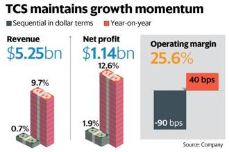 The two biggest takeaways from TCS Q3 results are that the firm will clock double-digit growth in 2018-19 and its impressive deal wins should help it maintain this growth in the next fiscal. Graphic: Mint