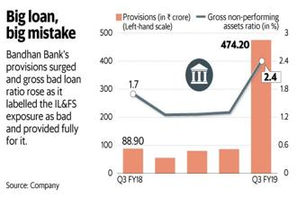 Bandhan Bank cleansed itself of IL&FS; before Gruh merger