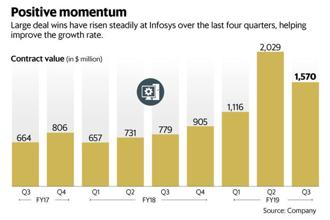 While Infosys growth is back, it has to be seen if momentum will sustain on a higher base. Growth in the last two quarters came off a relatively low base. Graphic: Mint