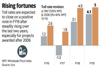Toll rates are expected to close on a positive note in FY19 after steadily rising for the past two years, especially for projects awarded after 2008. Graphic: Naveen Kumar Saini/Mint