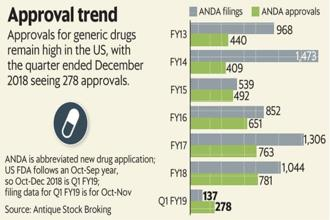 US FDA approvals for generic drugs remain high in the United States, with the quarter ended 31 December 2018 seeing 278 approvals. Graphic: Mint