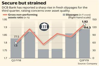 DCB Bank has reported a sharp rise in fresh slippages in Q3, raising concerns over asset quality. Graphic: Mint