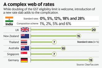 While doubling of the GST eligibility limit is welcome, introduction of a new rate slab adds to the complication. Graphic: Mint