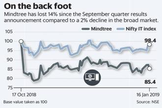Mindtree has lost 14% since its Q2 results announcement compared to a 2% decline in Nifty IT index. Graphic: Mint