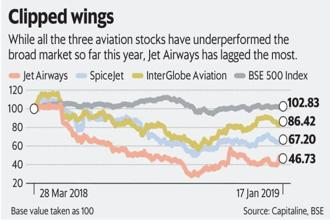 While all the three aviation stocks, namely Jet Airways, IndiGo and SpiceJet, have underperformed the broad market so far in 2019, Jet Airways has lagged the most. Graphic: Mint