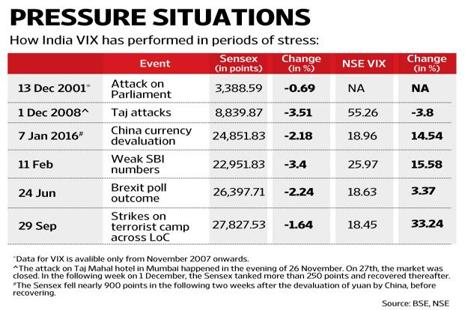 As the chart shows, the fall in the market was much more on several other occasions. Graphic: Naveen Kumar Saini/Mint
