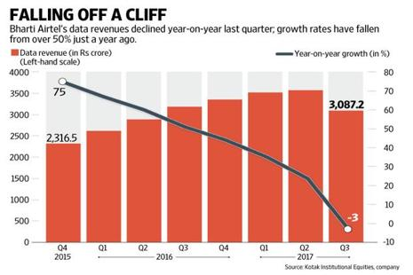 Bharti Airtel Ltd has reported weak results, with revenues and operating profit declining by 5.3% and 9.5%, respectively. Graphic: Naveen Kumar Saini/Mint