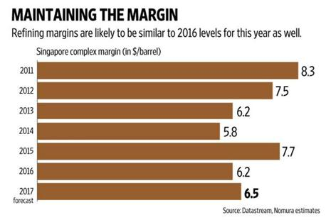 Nomura expects Asian refinery earnings generally to decline year-on-year for 2017. Graphic: Naveen Kumar Saini/Mint