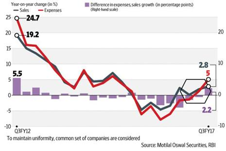 Even as corporate sector recovery is yet to gather pace, risks to earnings are lurking, shows Motilal Oswal's analysis of RBI data on BSE companies. Graphic: Ajay Negi/Mint