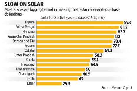 Despite states not fulfilling their obligations, the central government's push has ensured that cumulative solar installations topped 10,000 megawatts. Graphic: Subrata Jana/Mint