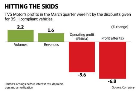 TVS Motor  is yet to fully cover the recent rise in input costs through price hikes. Graphic: Naveen Kumar Saini/Mint
