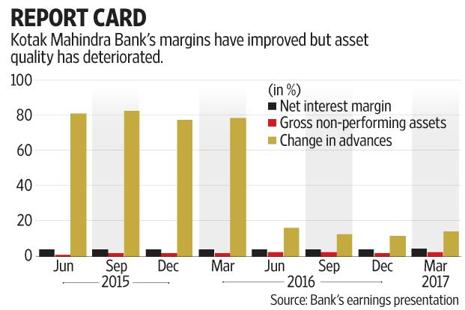 Kotak Mahindra Bank's stock ended on Thursday with a gain of 1.5% even as the benchmark Sensex was down 0.34%. Graphic: Subrata Jana/Mint