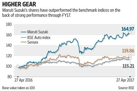 The improving profile of the company's performance has kept investor confidence high. Graphic: Subrata Jana/Mint