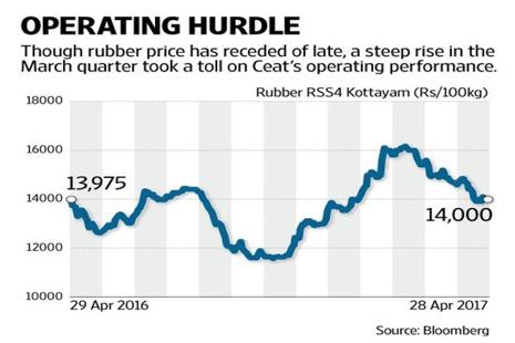 If the trend of falling rubber prices continues into the next few quarters, profit margins will also get better, which will help support valuations. Graphic by Naveen Kumar Saini/Mint