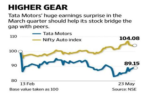 Tata Motors reported a 125% sequential jump in Ebitda to Rs10846 crore.