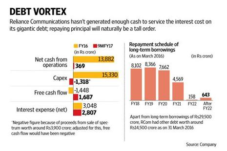 When this cash flows in, Reliance Communications can retire about a fourth of its debt, which will ease its interest burden meaningfully. Graphic: Naveen Kumar Saini/Mint