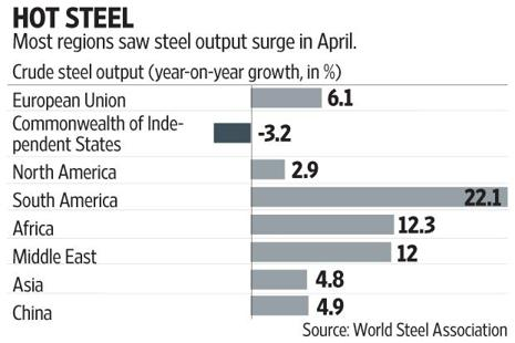 The ramp-up in steel output is visible in global steel capacity utilization, which has risen to 73.6% in April, up 2.5 percentage points from a year ago. Graphic: Subrata Jana/Mint