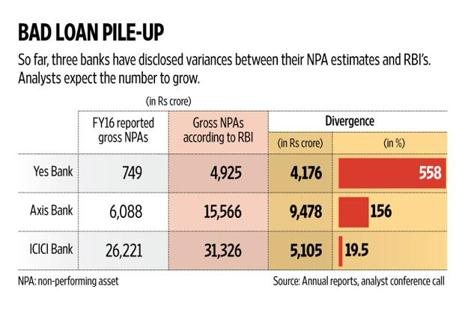 Institute of Chartered Accountants of India's (ICAI's) financial reporting review board (FRRB) will also review the 2015-16 financial statements of Axis Bank and Yes Bank for bad loans. Graphic: Naveen Kumar Saini/Mint