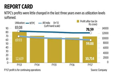 NTPC's revenue increased 11.5%, but profit from continuing operations dropped 25.5% on pay hike related expenses and an impairment charge. Graphic by Naveen Kumar Saini/Mint