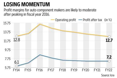In spite of the overall growth in revenue for auto component  firms, there could be stress on profitability due to rising raw material costs. Graphic: Subrata Jana/Mint