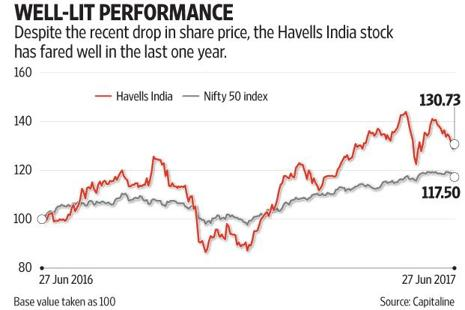The Havells India Ltd stock fell 6.4% since it announced its March quarter results in May. Graphic: Subrata Jana/Mint