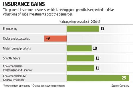 Investors will hold shares in both companies post-demerger. Graphic: Subrata Jana/Mint