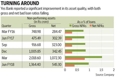 Yes Bank seems to have done more than damage control in the June quarter. Graphic: Subrata Jana/Mint