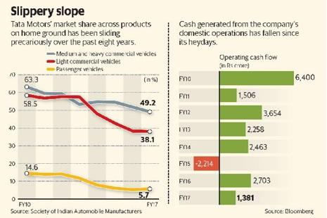 Since Jaguar Land Rover's acquisition, Tata Motors that was the clear supremo in the commercial vehicle (CV) market in India has run into rough weather. Graphic: Mint