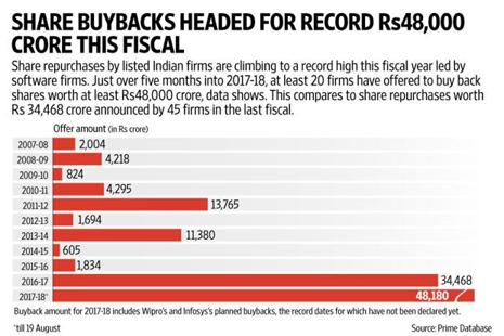 The Rs48,000 crore worth of share buybacks this fiscal includes offers from Wipro and Infosys. Graphic: Mint