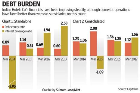 Tata group owned Indian Hotels Company's move to focus on an asset-light business model and sell unviable assets to repay high-cost debt has lowered the consolidated debt:equity ratio from 2.1 in March 2015 to 1.1 in March 2017.