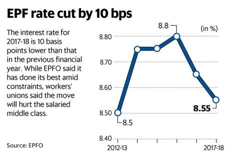 The interest rate on provident fund deposits for 2017-18 is 10 basis points lower than that in the previous year. Graphic: Mint