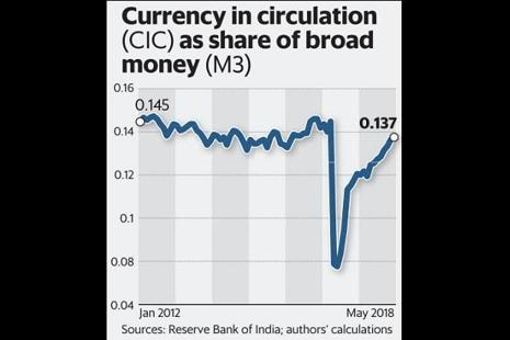 Making India a less-cash society was a clearly stated goal of the Narendra Modi government. That effort has evidently failed. Graphic: Mint