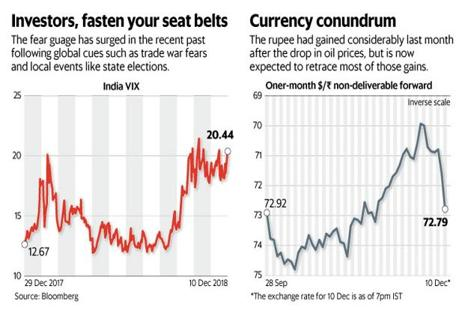 While there will be a knee-jerk reaction to Urjit Patel's resignation, things may settle down once there is clarity on matters such as interest rate policy and regulation of public sector banks. Graphic: Mint