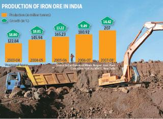 Hard times: An iron ore mine in Orissa. China accounted for 88% of iron ore exported by India in 2007-08. Graphic by Paras Jain / Mint; Photo by Adam Ferguson / Bloomberg