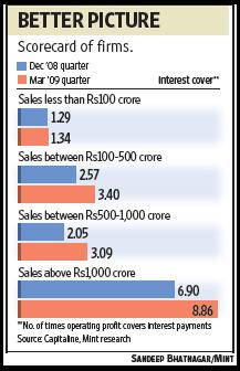 The interest cover has improved for all categories of firms, from the smallest, or those with quarterly sales below Rs100 crore, to the largest, or firms with quarterly sales above Rs1,000 crore.