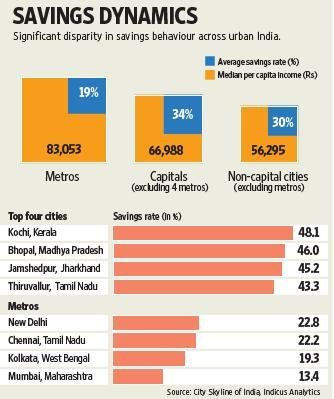 The disparity in savings rate in urban India point to many factors that influence such behaviour. Ahmed Raza Khan / Mint