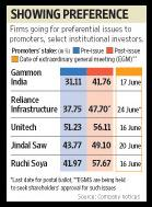 Firms going for preferential issues to promoters, select institutional investors. Ahmed Raza Khan / Mint