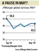 The Global Manufacturing Purchasing Managers' Index (PMI), however, posted a better figure of 45.3 in May, up from 41.8 in April. Paras Jain / Mint