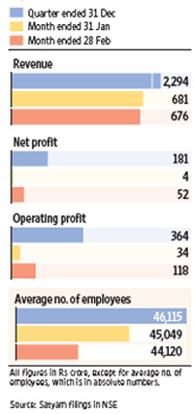 Numbers game: Satyam Computer Services Ltd's key financials. Sandeep Bhatnagar / Mint