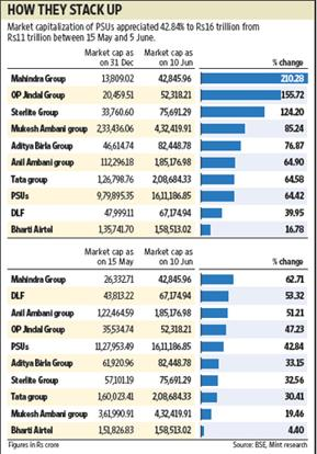 Market capitalization is arrived at by multiplying the share price and the number of shares outstanding. Sandeep Bhatnagar / Mint