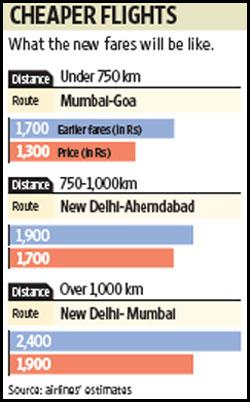 Graph shows new airfares. Sandeep Bhatnagar / Mint